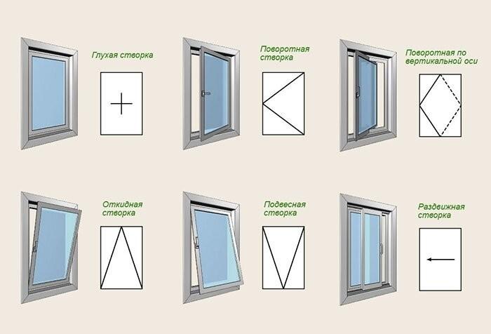 Оконный профиль: какой вариант на пластиковые окна лучше, рейтинг по качеству, сравнение продукции, как выбрать саморезы