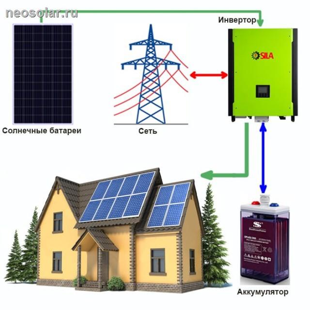 Инвертор для солнечных батарей: виды и параметры