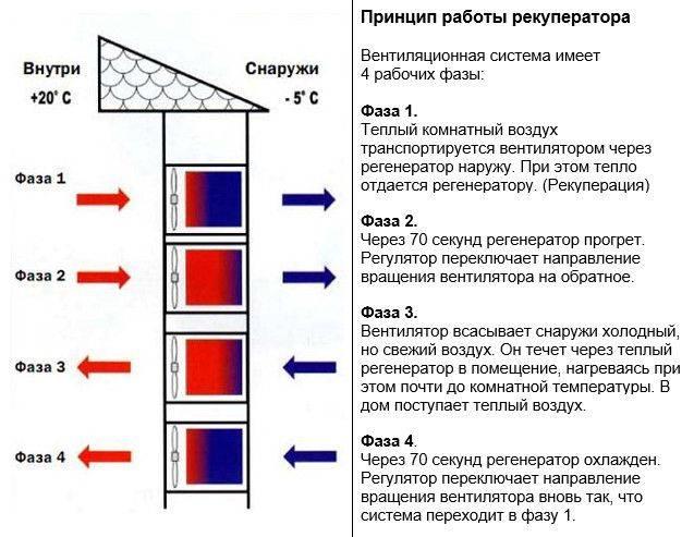 Рекуператор для частного дома