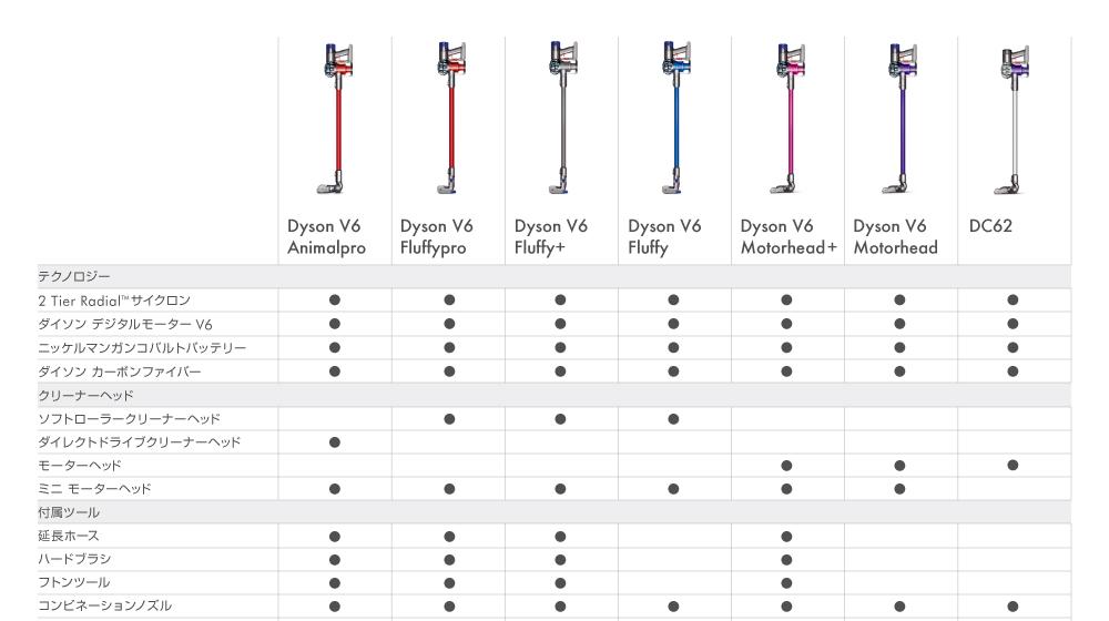 Беспроводной пылесос дайсон v8: обзор, характеристики, функции, отзывы