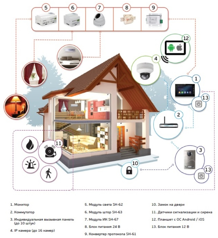 Умная техника для дома: оборудование, устройства, приборы
