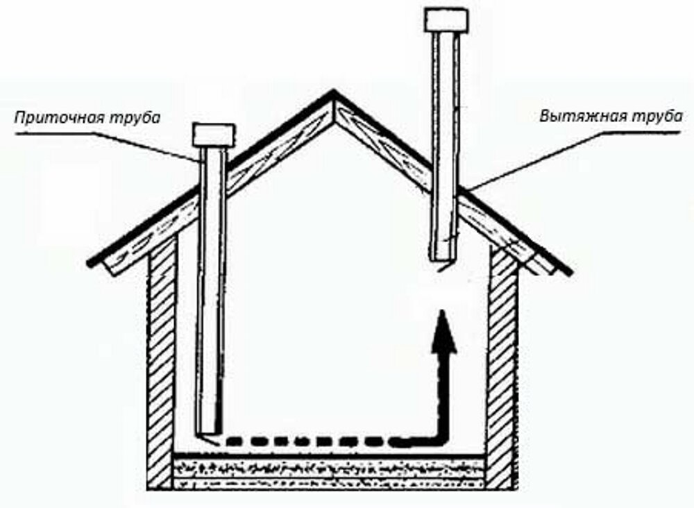 Вентиляция в курятнике: схема и устройство