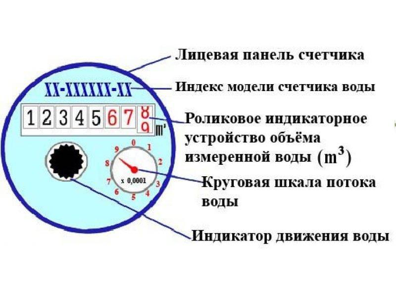 Счетчики воды с дистанционным снятием показаний