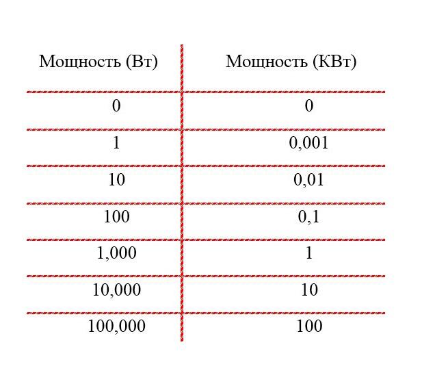 Как перевести амперы в ватты: физические формулы перевода 1 а в квт