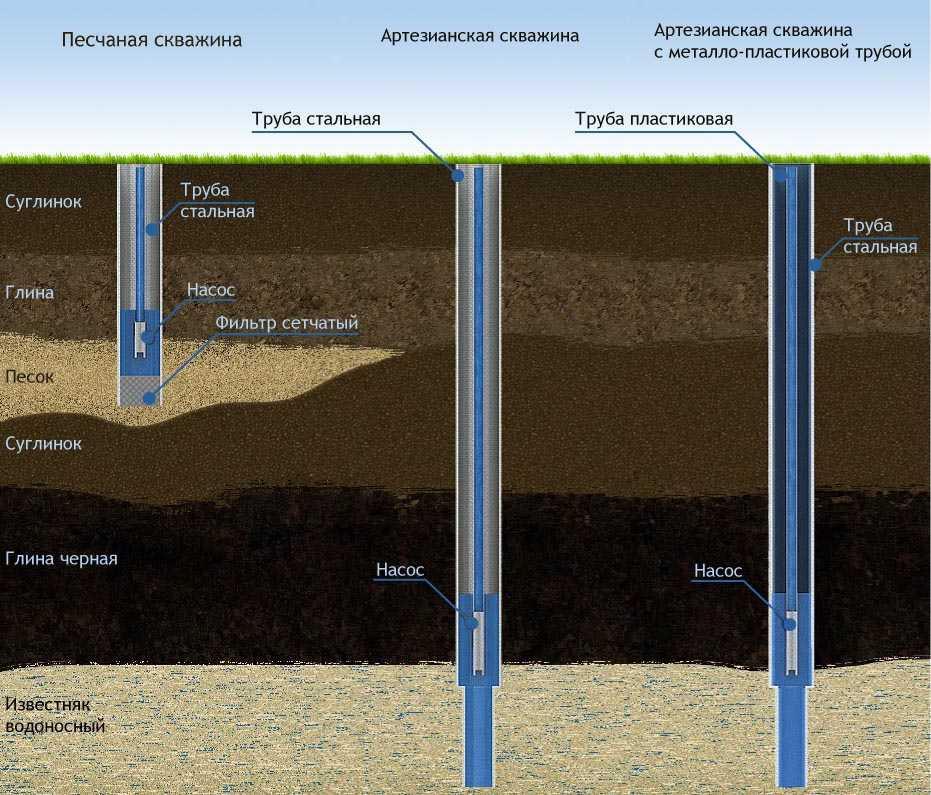 Cпособы эксплуатации скважин, обслуживание насосного оборудования