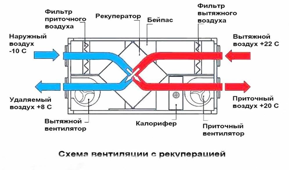 Как сделать подогрев воздуха в приточной вентиляции