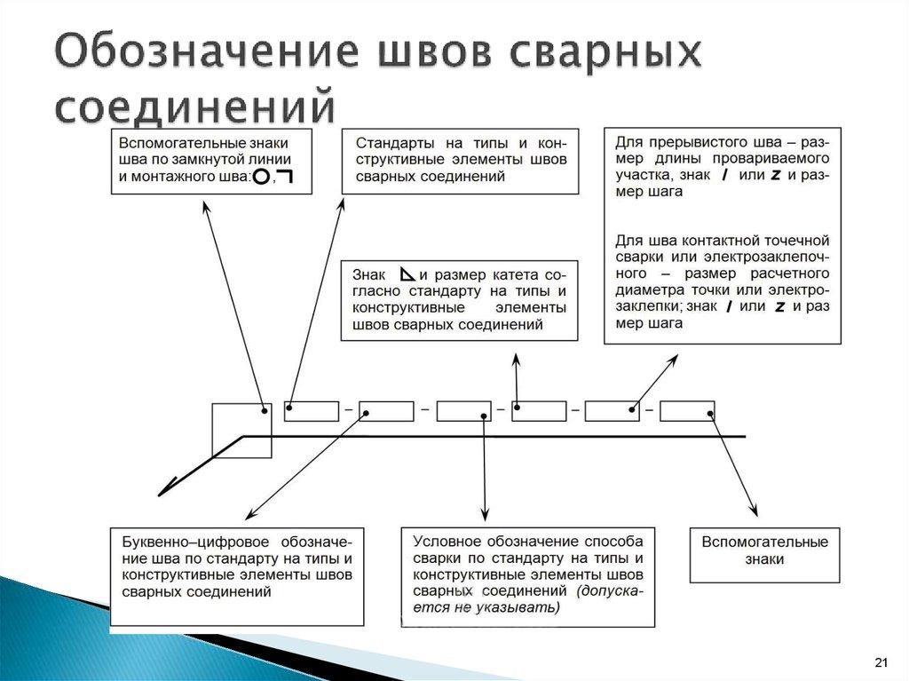Положения при сварке и их обозначение согласно стандартам: накс, гост, en, iso, aws и asme