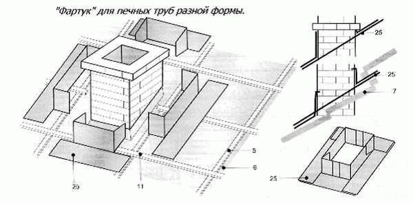 Схемы установки и способы крепления вентиляционных выходов на крышу