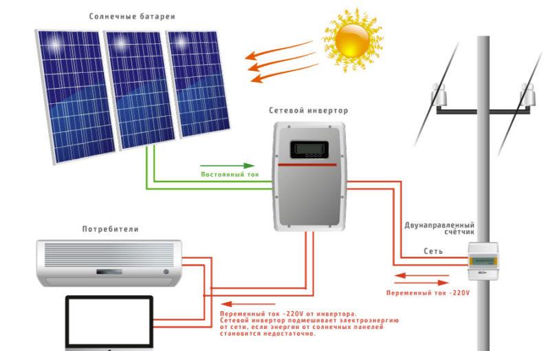 Как сделать солнечную батарею: 5 лучших мастер-классов