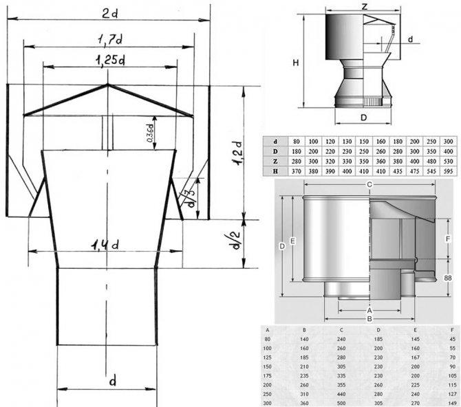 Как поставить дефлектор на дымоход своими руками: пошаговый инструктаж