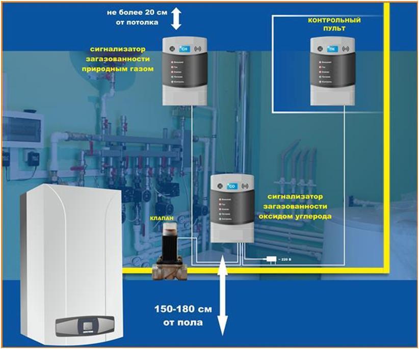 Датчик утечки угарного газа для дома: установка газосигнализаторов