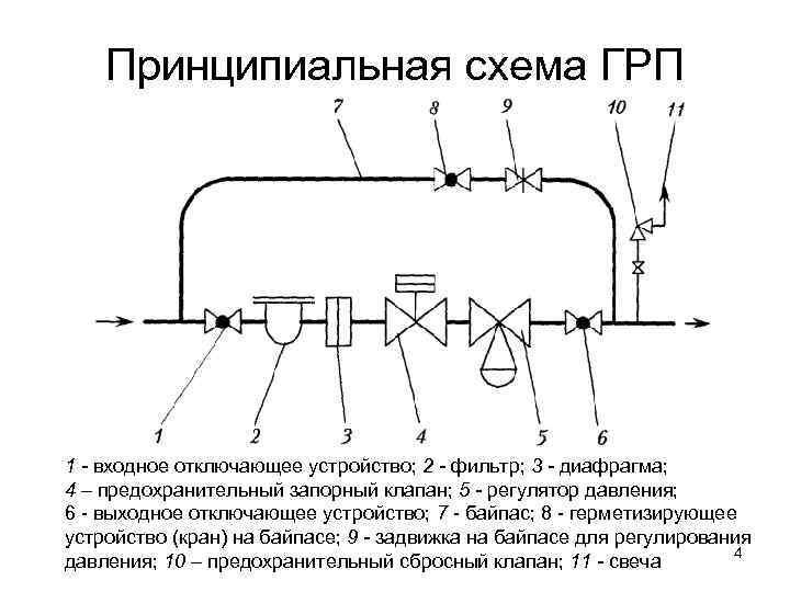 Клапан термозапорный газовый установка