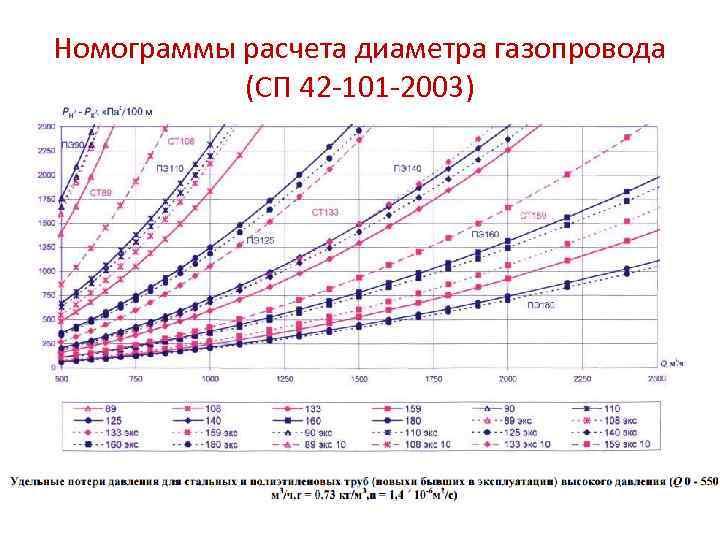Расход газа: факторы, расчет на 1 квт, зависимость от давления и диаметра