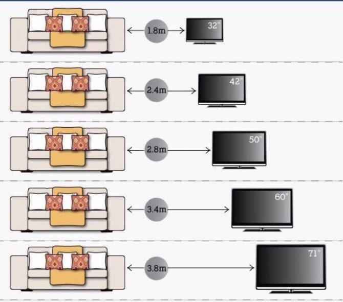 Правильное крепление телевизора на стену своими руками