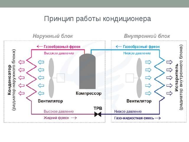 Сплит-системы на 2 комнаты: виды и выбор
