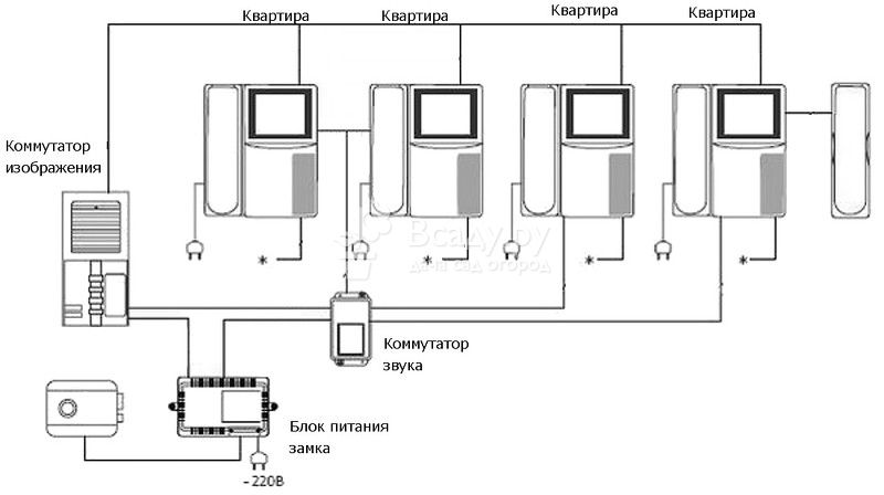 Схема подключения электрозамка к видеодомофону: назначение, основные соединения, контроллер z-5r, подключение для z-5r, работа и возврат в исходное состояние, установка, типовые неисправности