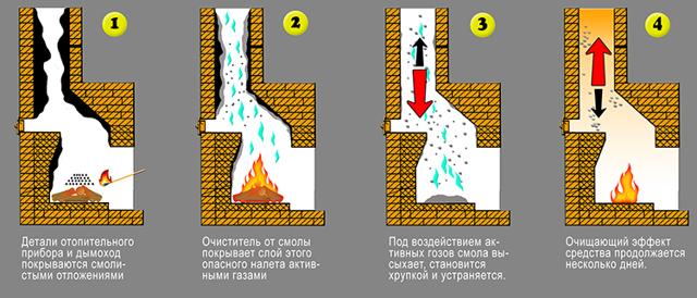 Как прочистить дымоход от накипи и сажи – изучаем эффективные методы