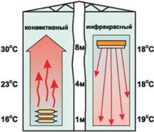 Инфракрасная система отопления теплиц: подробная инструкция