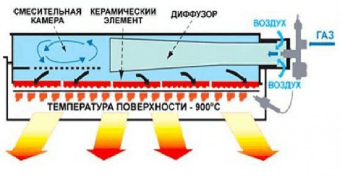 Все об инфракрасных газовых горелках