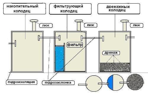 Вставка в бетонный септик: как выполнить гидроизоляцию с помощью пластиковой вставки