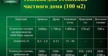 Примерный расчет расхода газа для отопления дома в 100 м2
