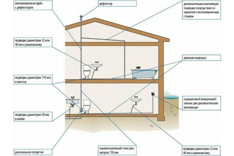 Фановая труба для канализации: особенности, применение и монтаж