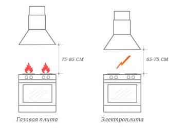 Установка наклонной вытяжки на кухне