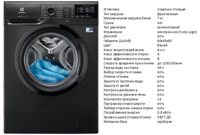 Стиральная машина electrolux: 7 удобных функций. инструкция по выбору, отзывы