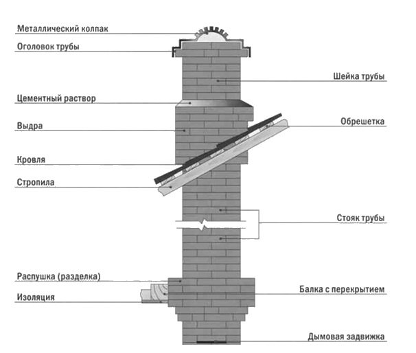 Как сделать дымоход для камина: способы размещения, материалы, советы эксперта