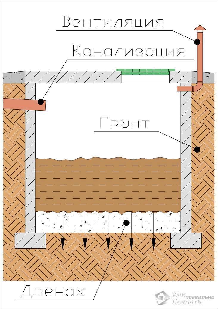 Выгребная яма для частного дома - делаем своими руками