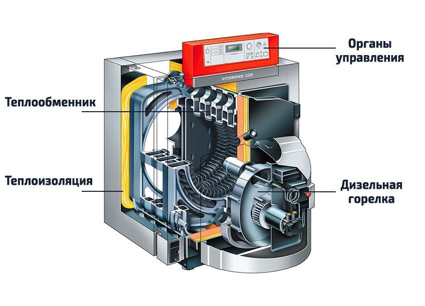 Котлы на жидком топливе - принципы работы и расчет расходов топлива