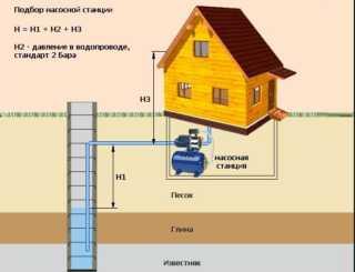 Подключение насосной станции к скважине - инструкция