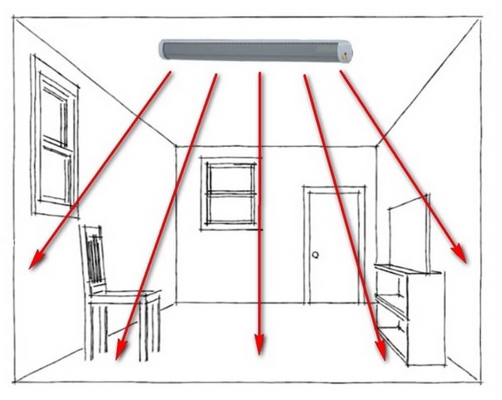 Безопасен ли инфракрасный обогреватель – принцип действия
