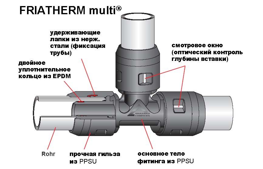 Соединения и установка металлопластиковых труб