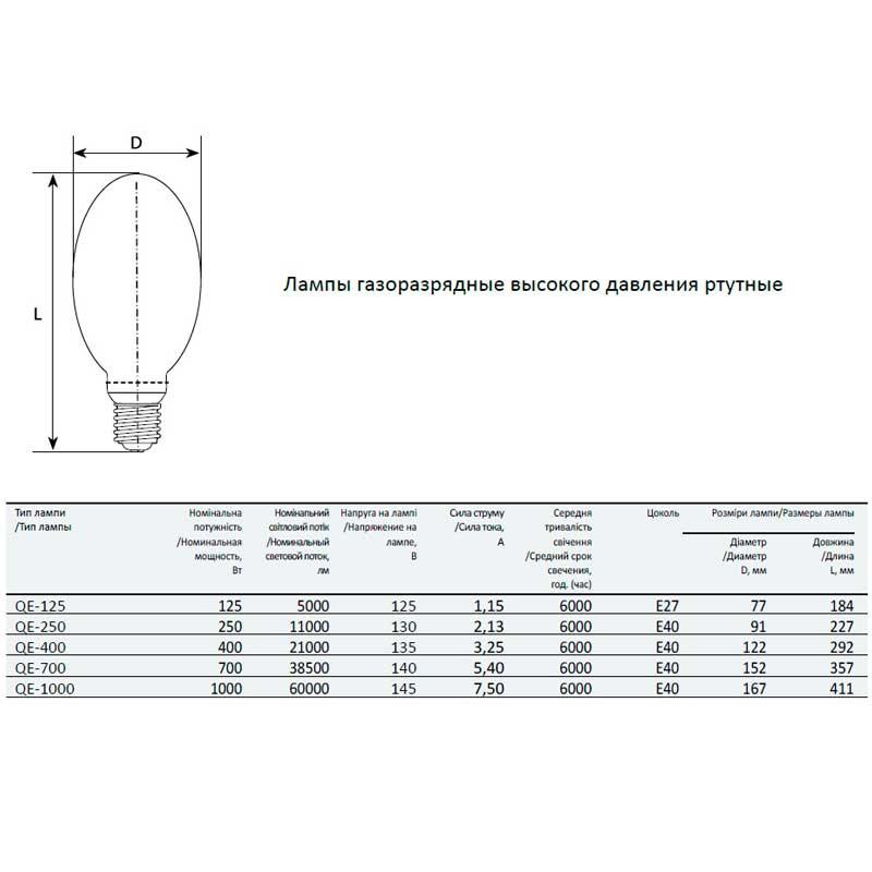 Утилизация ламп (ртутьсодержащие, люминисцентные, накаливания, энергосберегающие): советы
