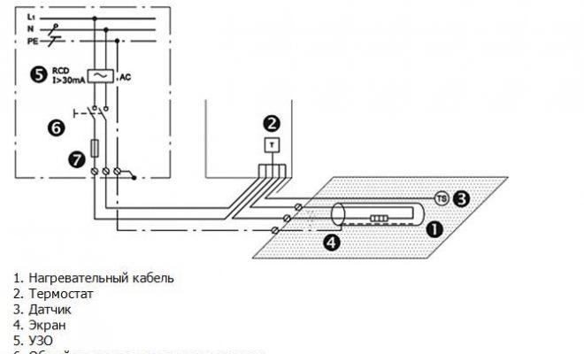 Как подключить греющий кабель к сети для обогрева труб: схема