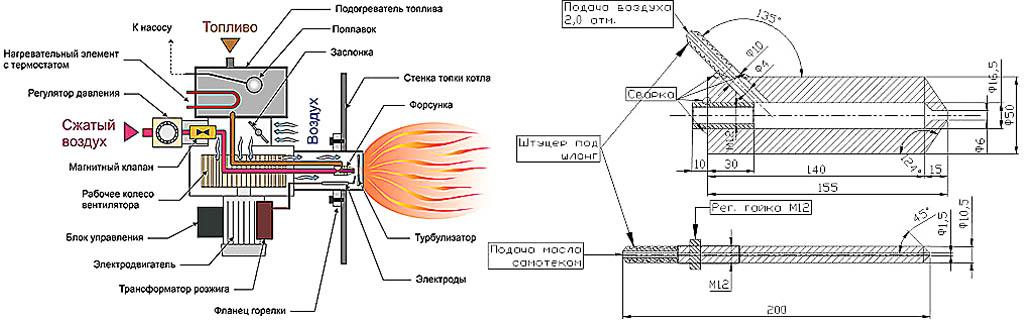 Отопление на отработанном масле своими руками: варианты организации