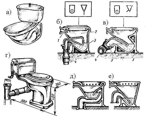 Как установить унитаз своими руками: инструкция по монтажу и советы специалистов