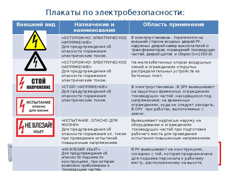 Сколько видов групп по электробезопасности существует – порядок и условия получения