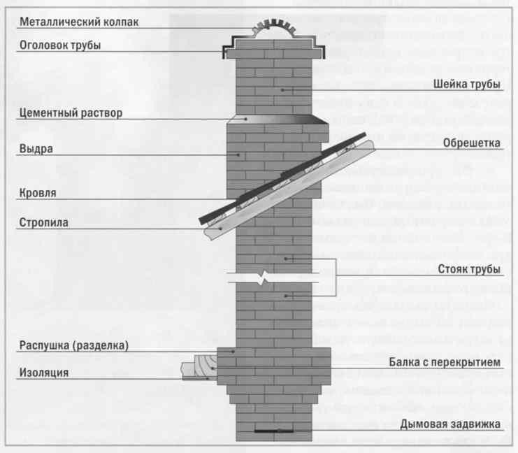 Печь для дома из кирпича своими руками - расчеты и схема-порядовка