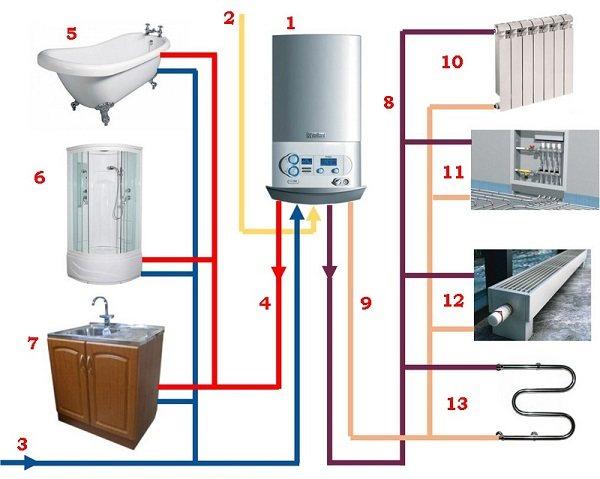 Настенный или напольный газовый котел – что лучше? аргументы для выбора лучшего оборудования