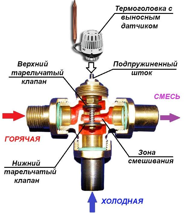 Какой трехходовой клапан для твердотопливного котла лучше выбрать, принцип работы и устройство