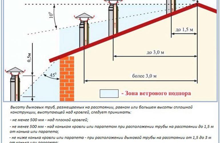 Дымовая труба для котельной: расчет высоты и диаметра, монтаж молниезащиты