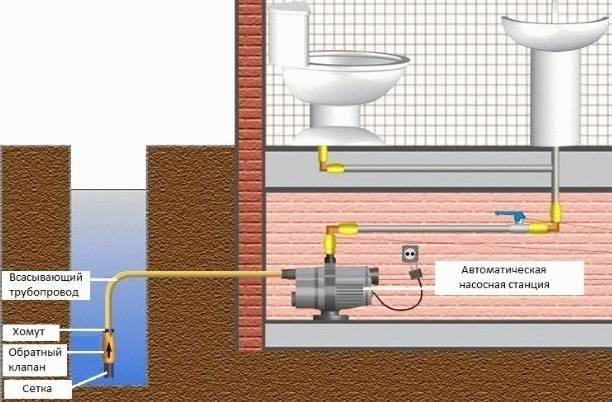 Нужен ли гидробак для насосной станции. насосная станция без гидроаккумулятора: описание, устройство и отзывы. общие сведения о насосных станциях