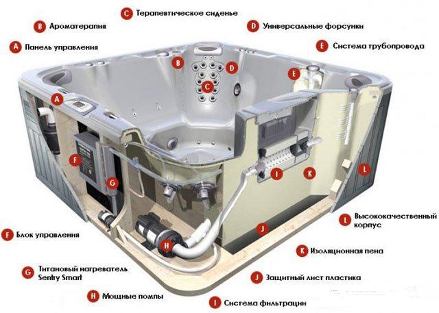 Гидромассажная ванна (джакузи) — установка, виды, устройство