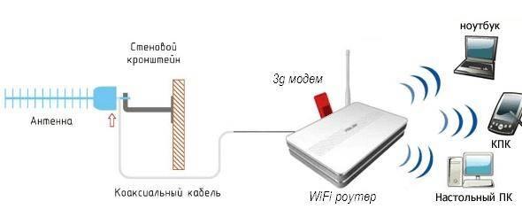 Что такое wi-fi репитер и как выбрать повторитель беспроводного сигнала для усиления wifi сети?