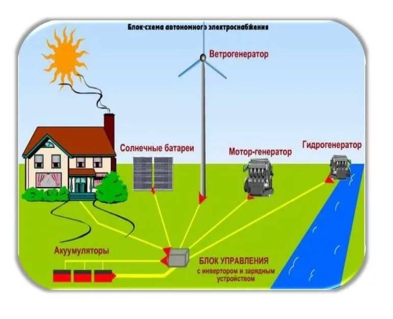 Альтернативные источники энергии: виды и использование | институт радиобиологии нан беларуси