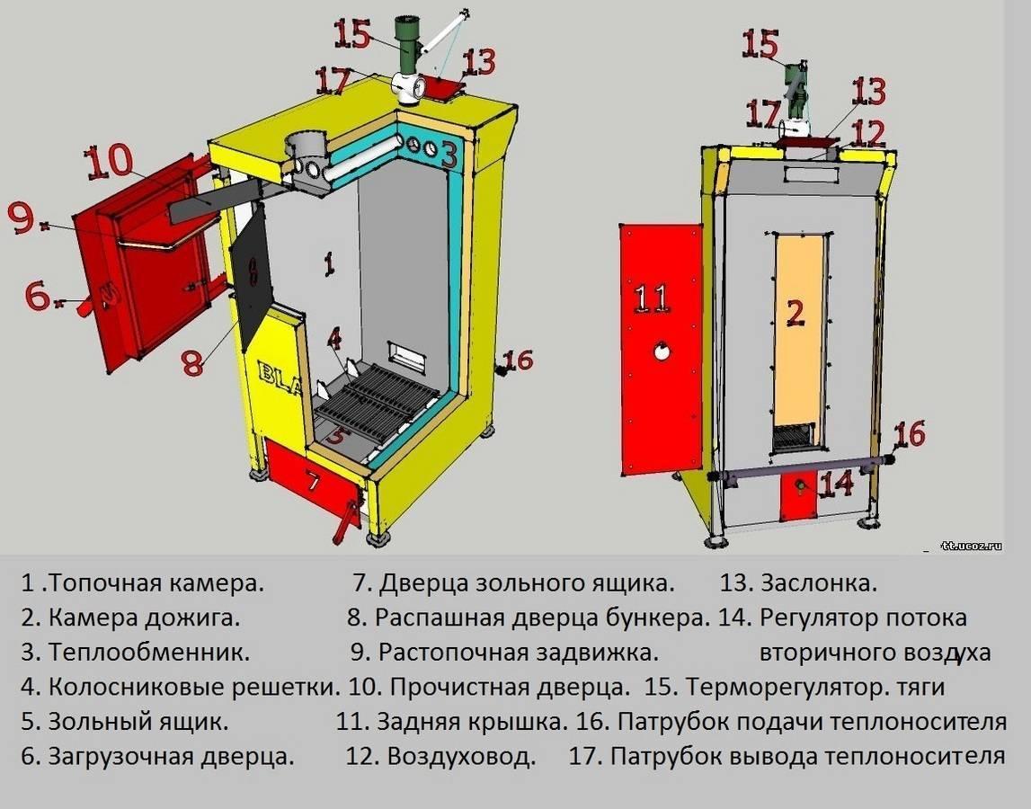 Пиролизный котел отопления своими руками: чертежи, принцип работы, изготовление
