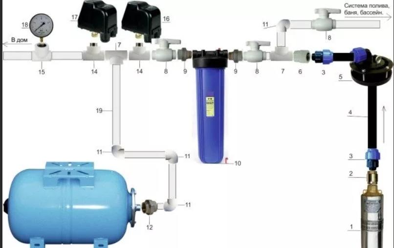 Как выбрать гидробак для систем водоснабжения