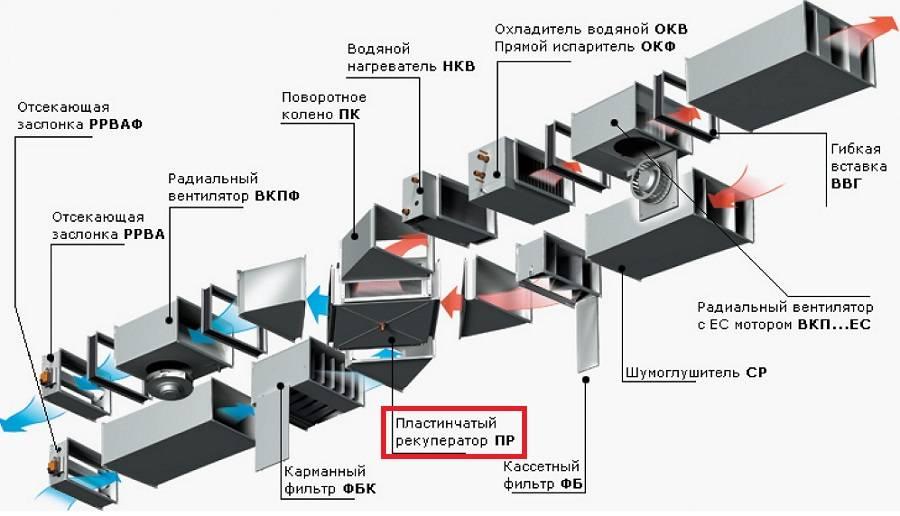 Водяной электрический калорифер для приточной вентиляции и его схема